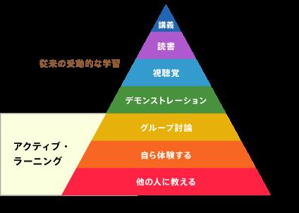 アクティブラーニングのラーニングピラミッド