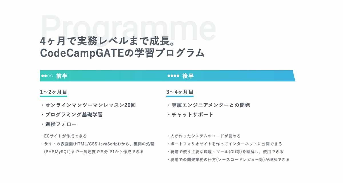 4ヶ月で実務レベルまで成長。CodeCampGATEの学習プログラム
