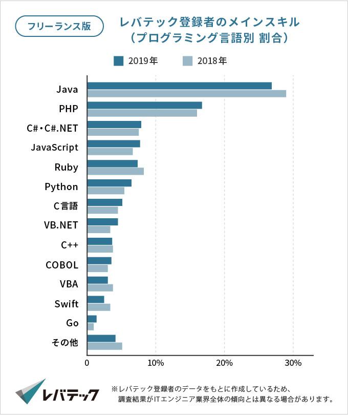 フリーランスプログラミング言語割合