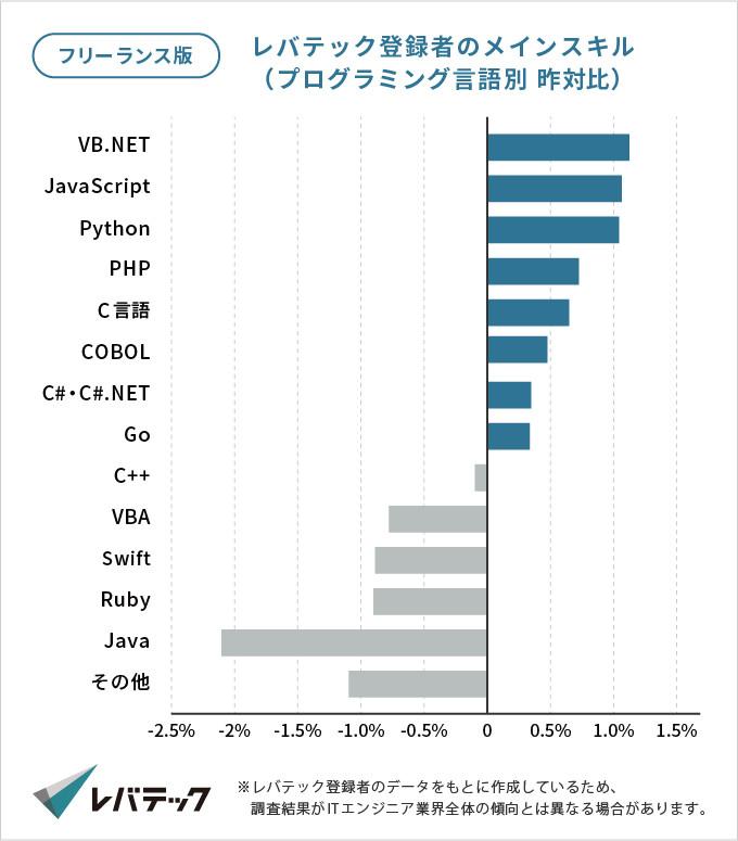 フリーランスプログラミング言語昨対比