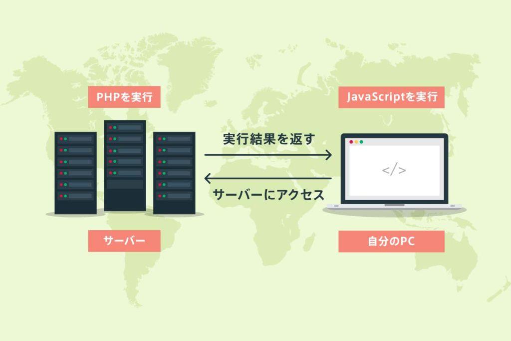サーバーとPCのイメージ