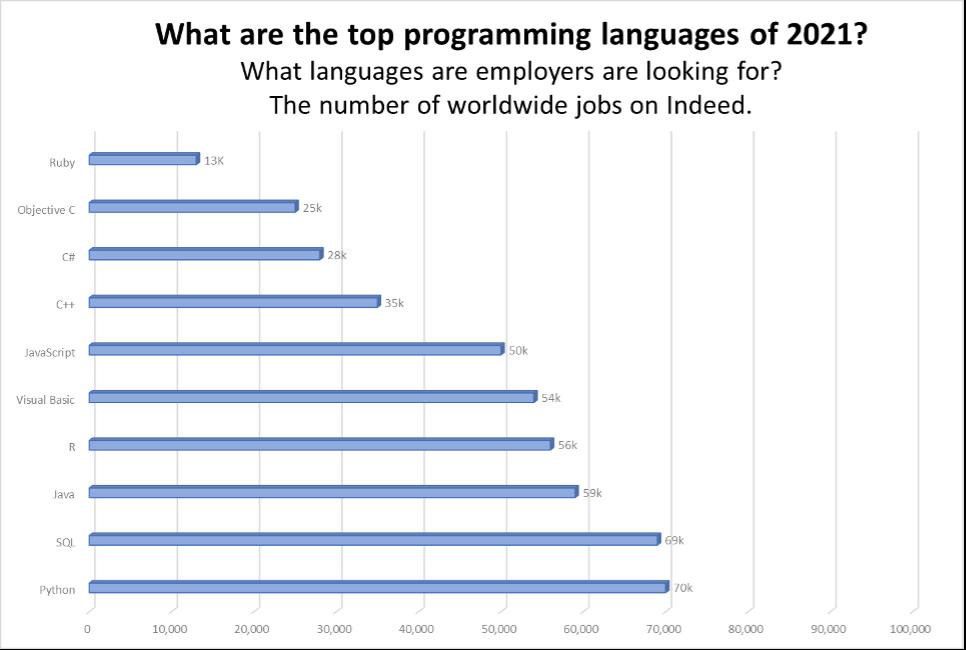 Pythonエンジニアの海外の需要(求人)