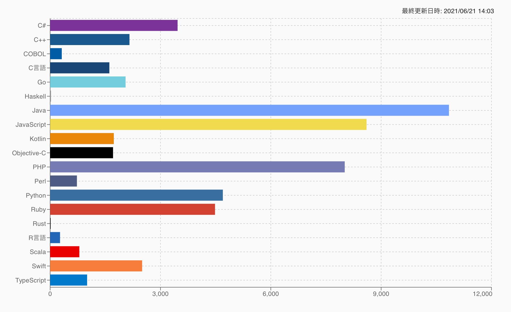 Nojovによるプログラミング言語ごとの求人数
