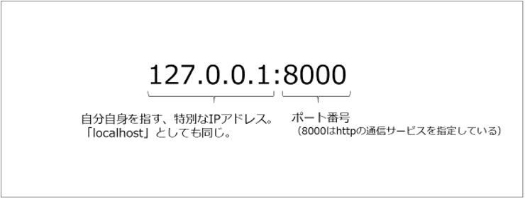 IPアドレスとポート番号